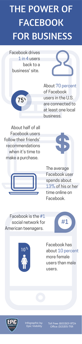 Impacts of Social Media Marketing via Facebook, InfographicV4