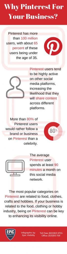 Social Media Marketing via Pinterest, Infographic